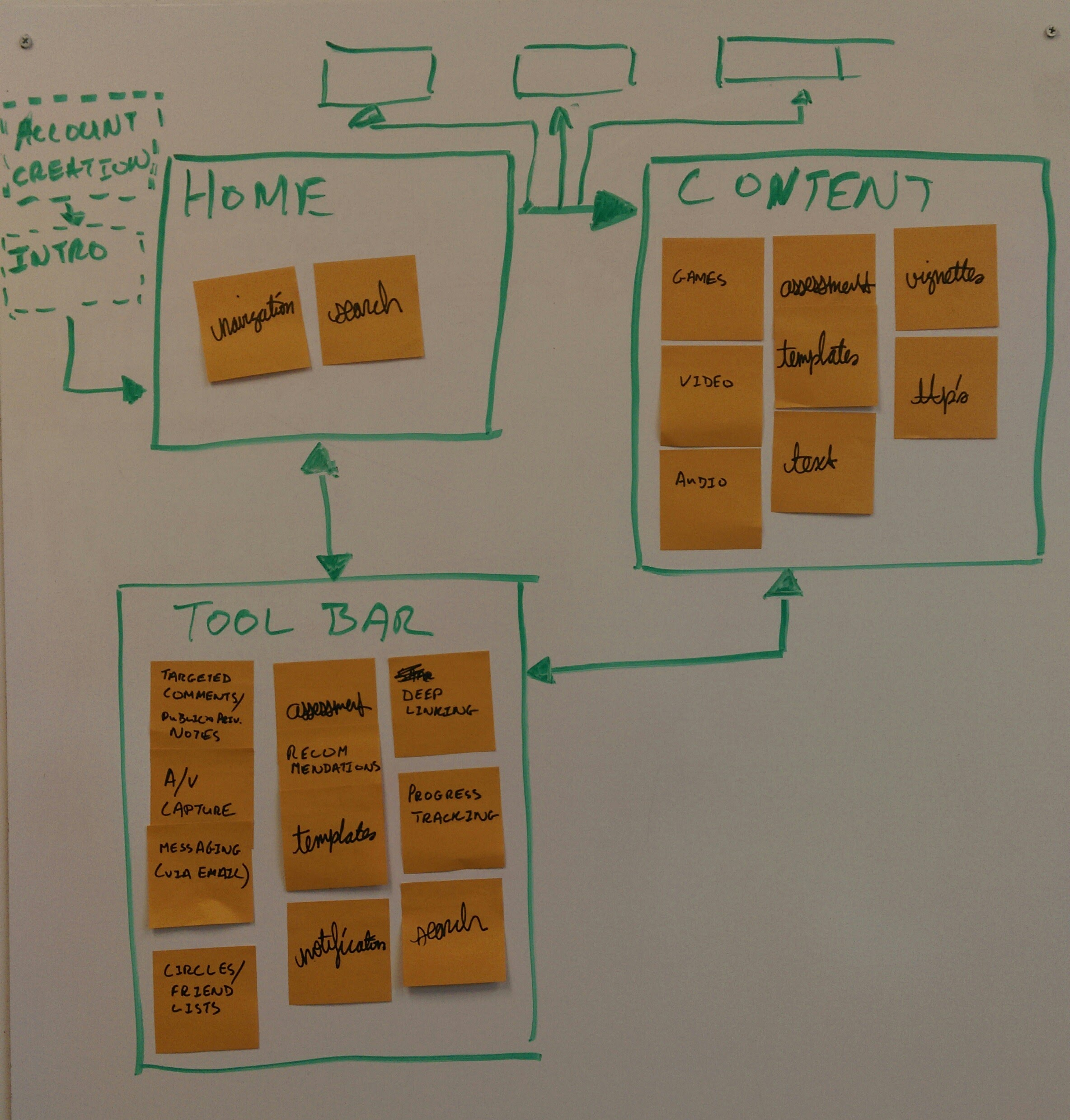 Planning out how to organize features within the product.