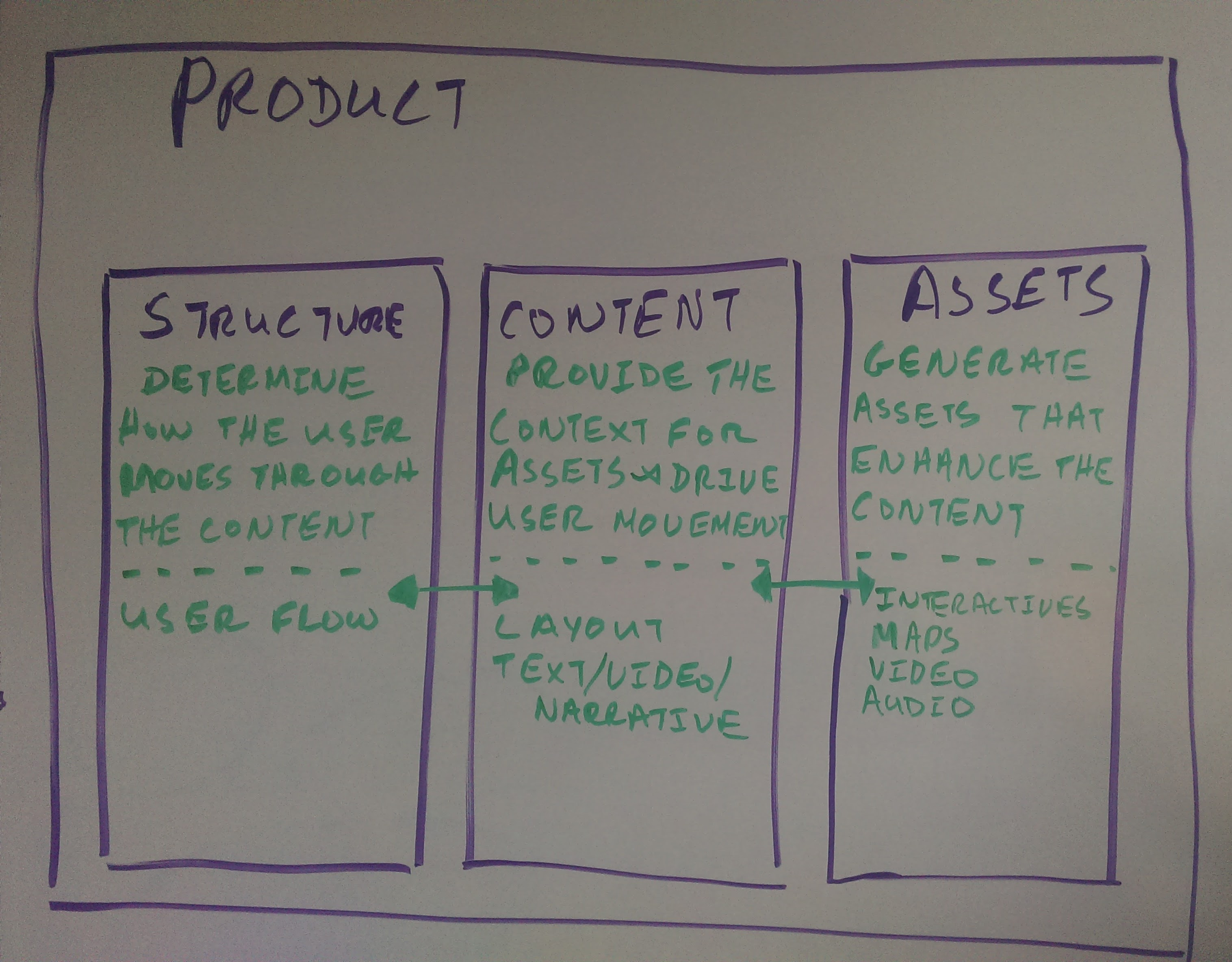 My early exploration of how we structure our products. This helped me to design a products whose process would reflect this structure.