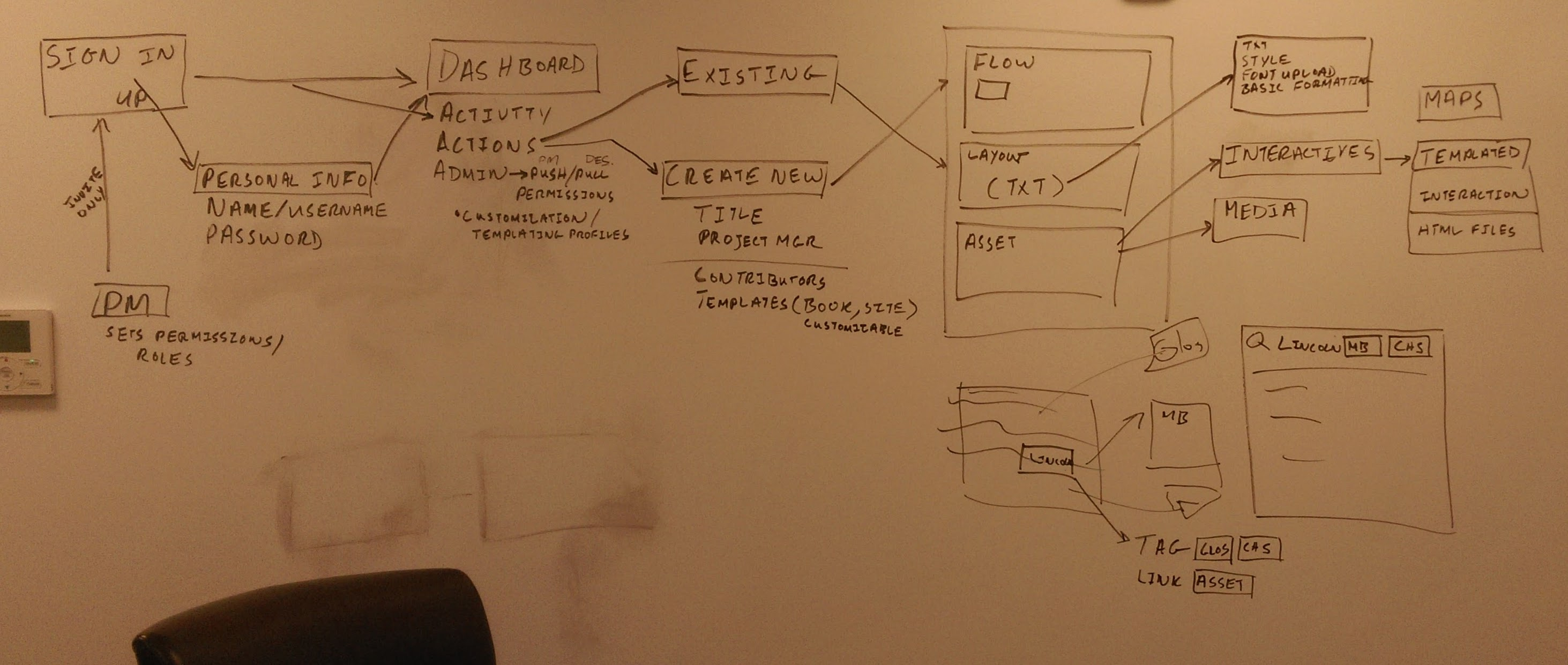 A long white-boarding session with the product architect from the development company we contracted.